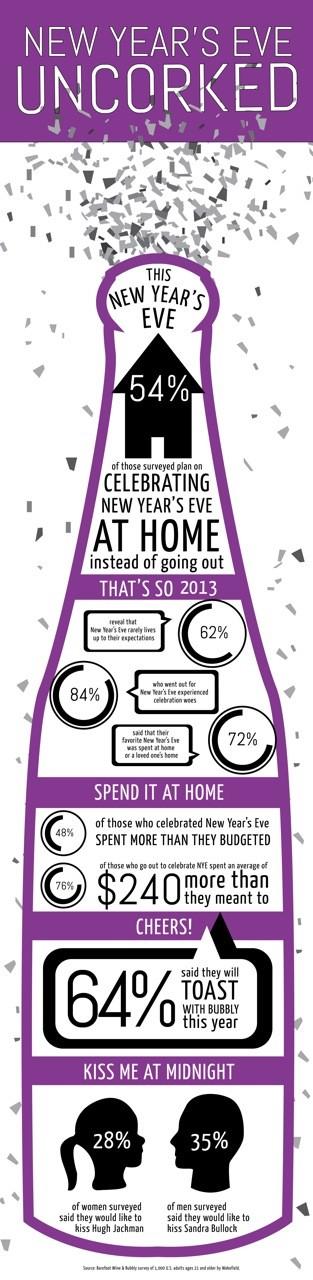 nye infographic